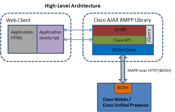 Cisco AJAX XMPP Library Developer Guide